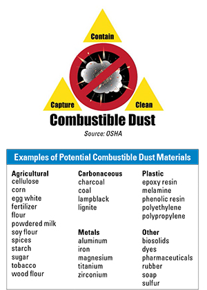 Examples of Potential Combustible Dust Materials